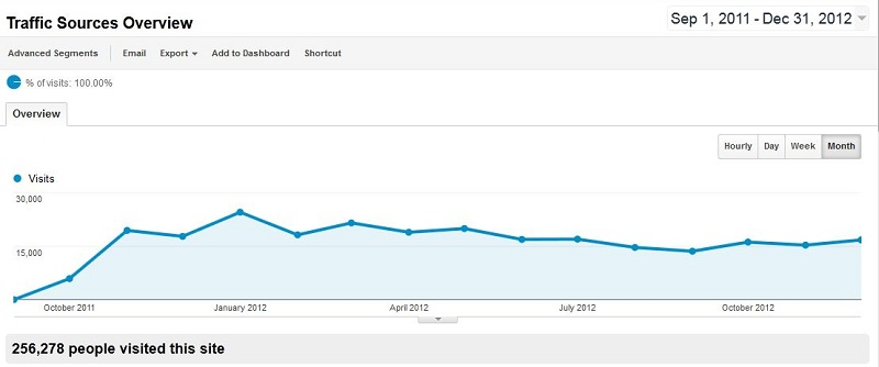 Baeldung Traffic for 2011 and 2012