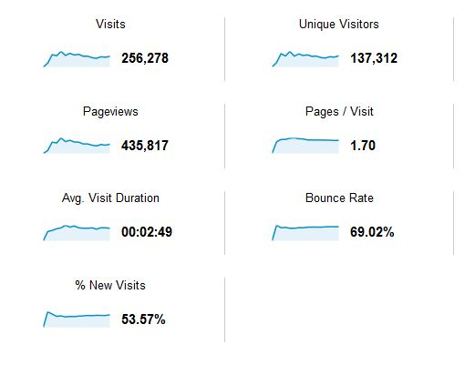 Baeldung Traffic Stats for 2011 and 2012