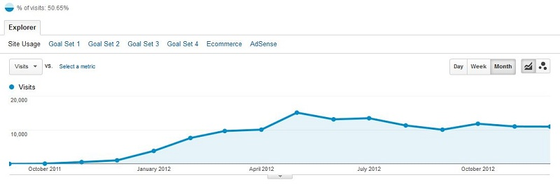 Baeldung Search Traffic for 2011 and 2012