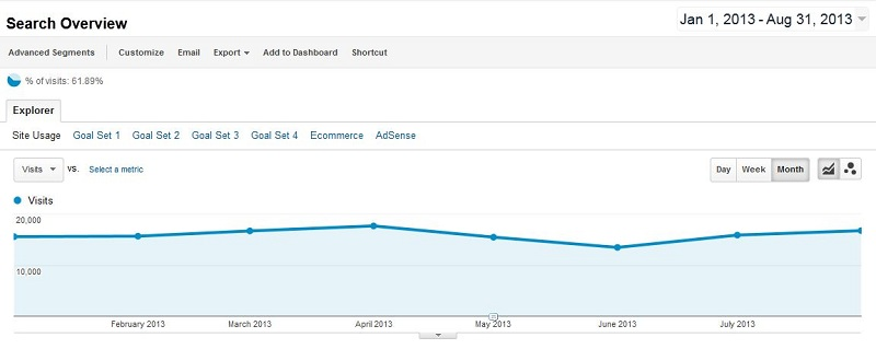 Baeldung Search Traffic for 2013