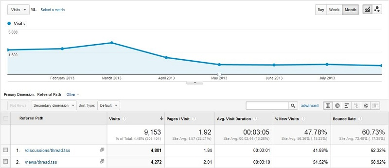 Baeldung Traffic from theserverside for 2013