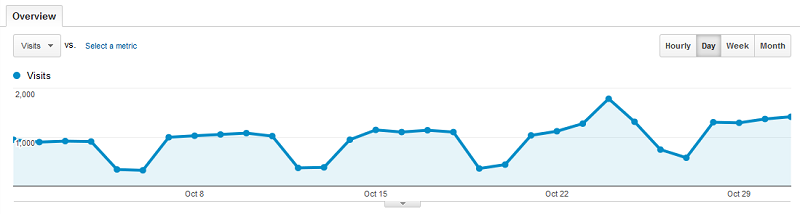 Baeldung Traffic for October 2013