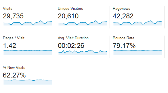 Baeldung Traffic Stats for October 2013