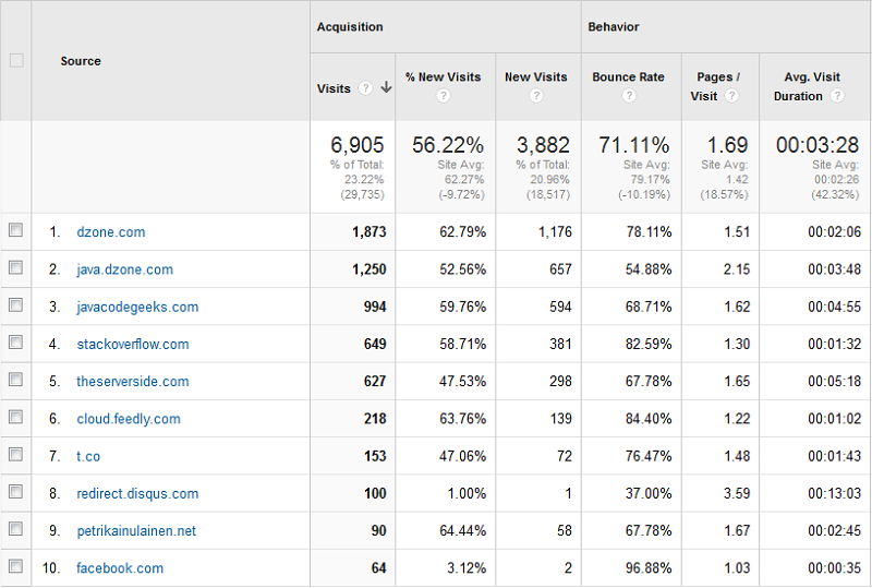 Baeldung Referrer Traffic for October 2013