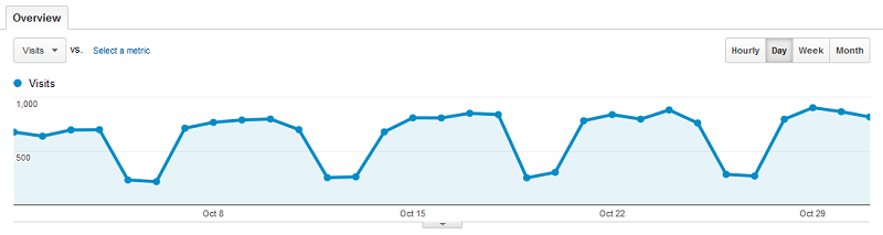 Baeldung Search Traffic for October 2013