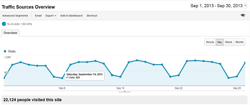 Baeldung Traffic for September 2013