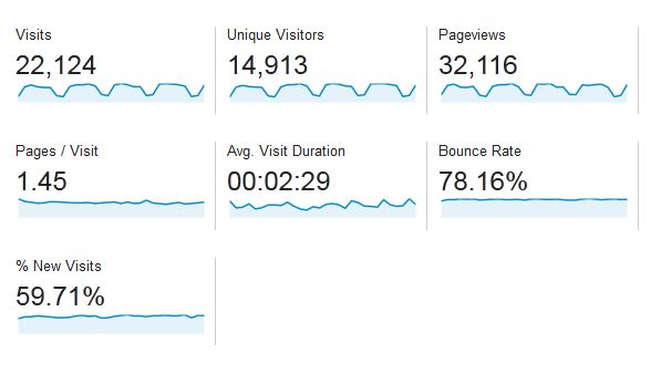 Baeldung Traffic Stats for September 2013