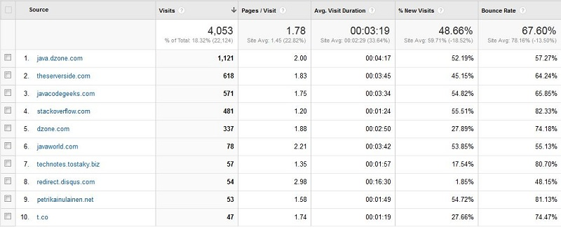 Baeldung Traffic Referrers for September 2013