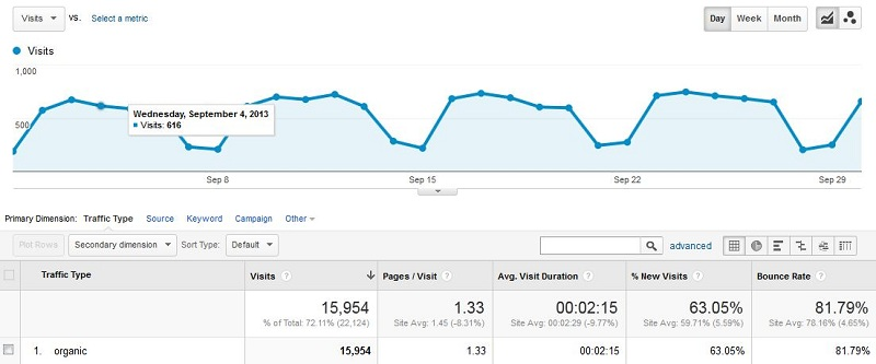 Baeldung Search Traffic for September 2013