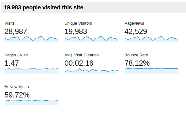 Baeldung Traffic Stats for November 2013
