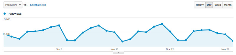 Baeldung Traffic for November 2013