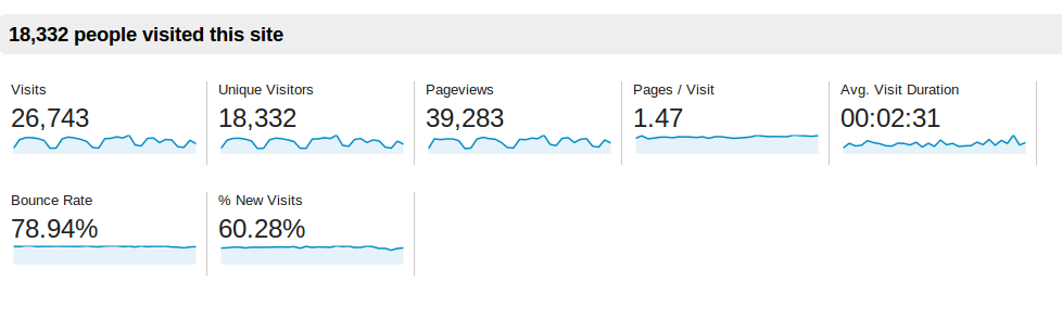 Baeldung Traffic Stats for December 2013