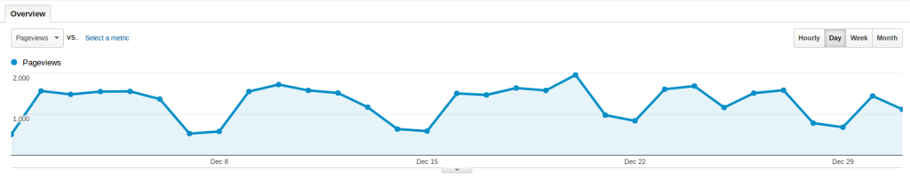 Baeldung Traffic for December 2013