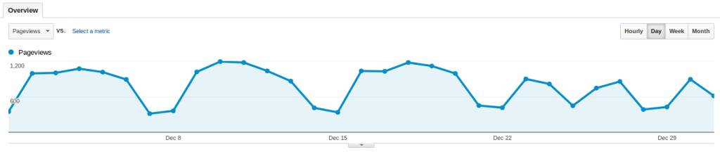 Baeldung Search Traffic for December 2013