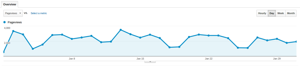 Baeldung Traffic for January 2014