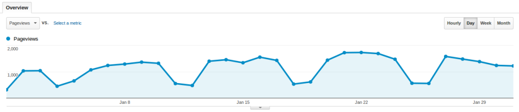 Baeldung Search Traffic for January 2014