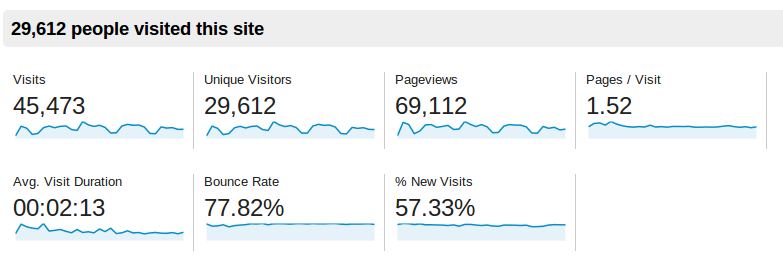 Baeldung Traffic Stats for January 2014