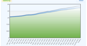 Subscriber Growth (Aweber) February 2014