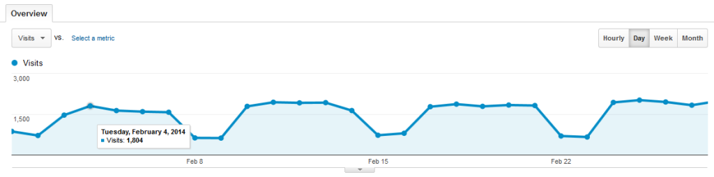 Baeldung Traffic for February 2014