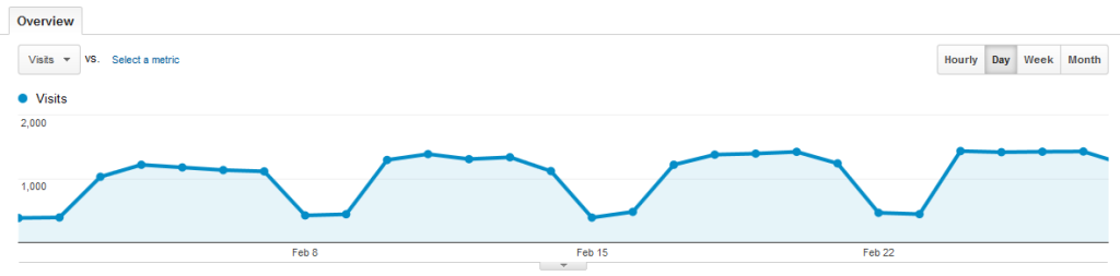 Baeldung Search Traffic for February 2014