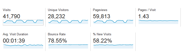Baeldung Traffic Stats for February 2014