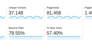 Baeldung Traffic Stats for March 2014