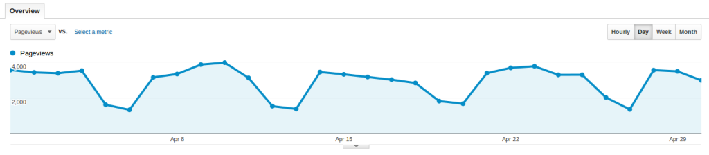 Baeldung Overall Traffic for April 2014
