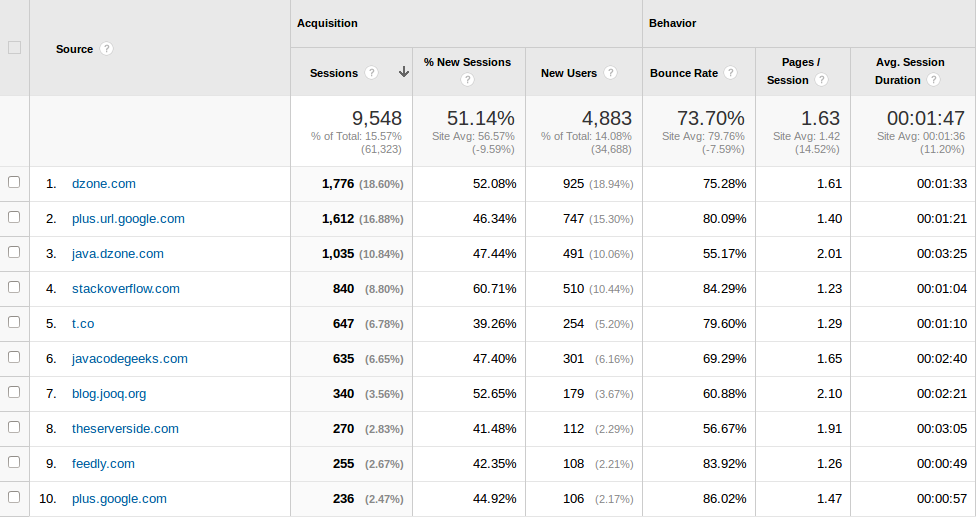 Baeldung Referral Traffic for April 2014