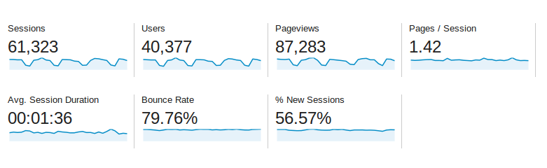 Baeldung Traffic Stats for April 2014