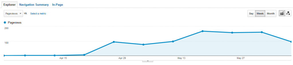 SEO Experiment - Internal Linking - Traffic Results