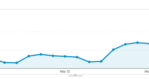 Baeldung Overall Traffic for May 2014