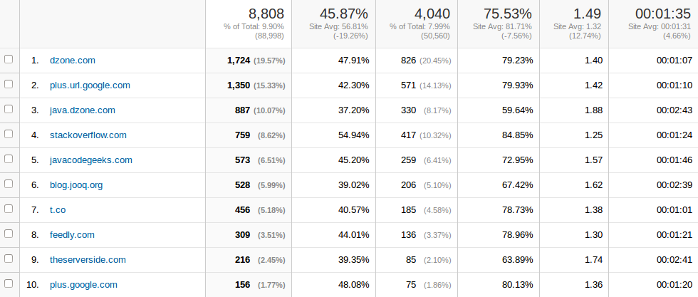 Baeldung Referral Traffic for May 2014