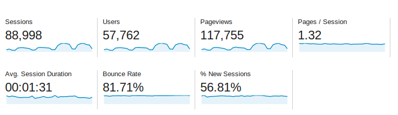 Baeldung Traffic Stats for May 2014