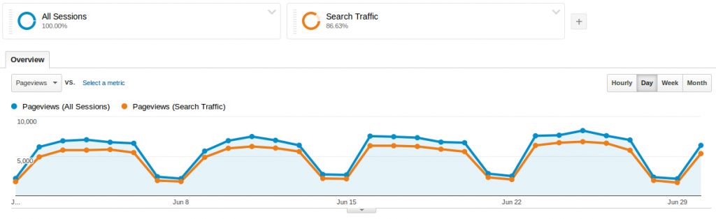 Baeldung Overall Traffic for June 2014