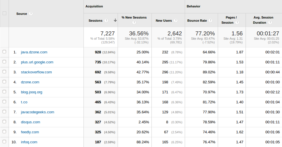 Baeldung Referral Traffic for June 2014