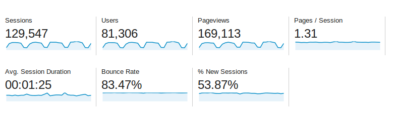 Baeldung Traffic Stats for June 2014