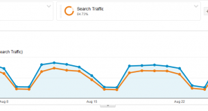 Baeldung Overall Traffic for August 2014