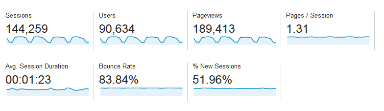 Baeldung Traffic Stats for August 2014