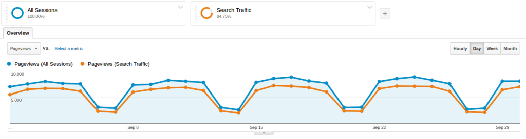 Baeldung Overall Traffic for September 2014