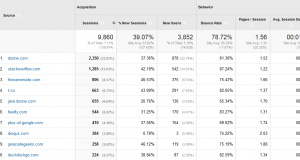 Baeldung Referral Traffic for November 2014
