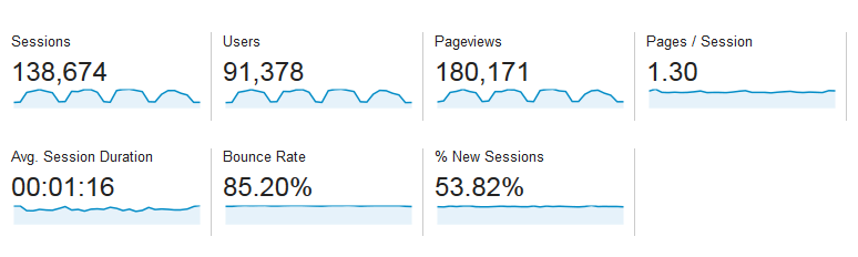 Baeldung Traffic Stats for November 2014