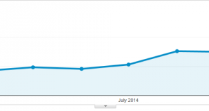 Baeldung Email Traffic for 2014