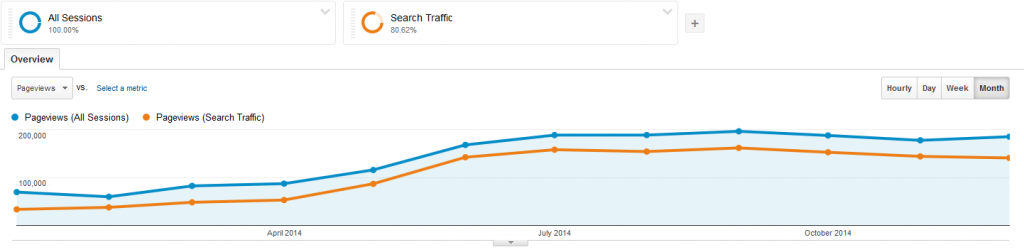 Baeldung Overall Traffic for 2014