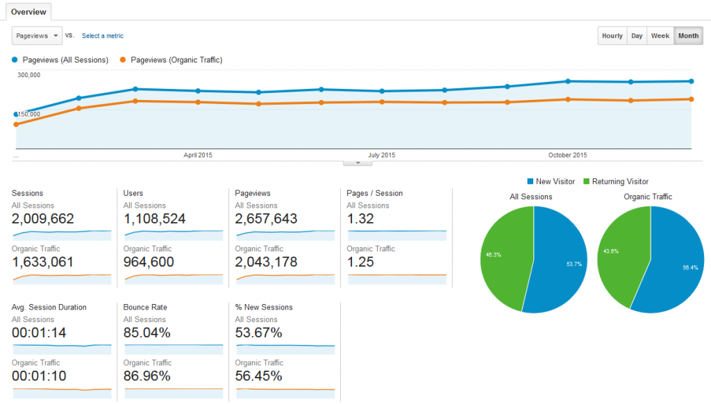 Baeldung Overall Traffic and Stats for 2015