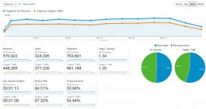 Baeldung Overall Traffic and Stats for Q4 2015